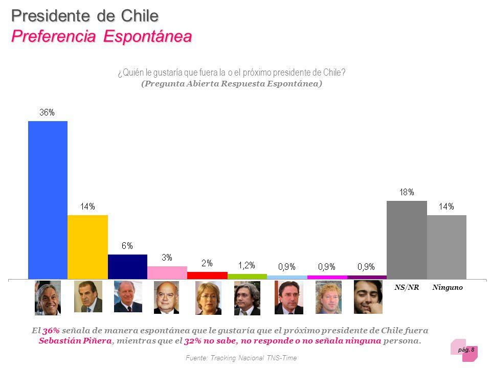pág. 8 Fuente: Tracking Nacional TNS-Time El 36% señala de manera espontánea que le gustaría que el próximo presidente de Chile fuera Sebastián Piñera