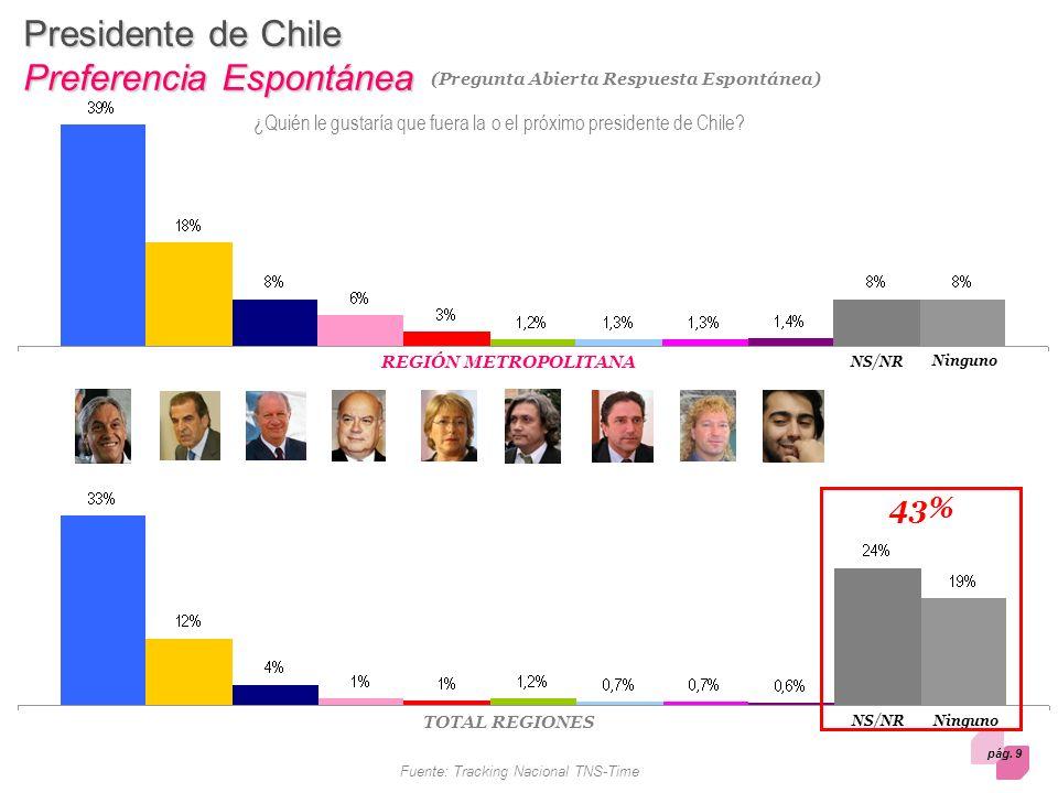 pág. 9 Fuente: Tracking Nacional TNS-Time Presidente de Chile Preferencia Espontánea (Pregunta Abierta Respuesta Espontánea) NS/NR Ninguno NS/NR Ningu