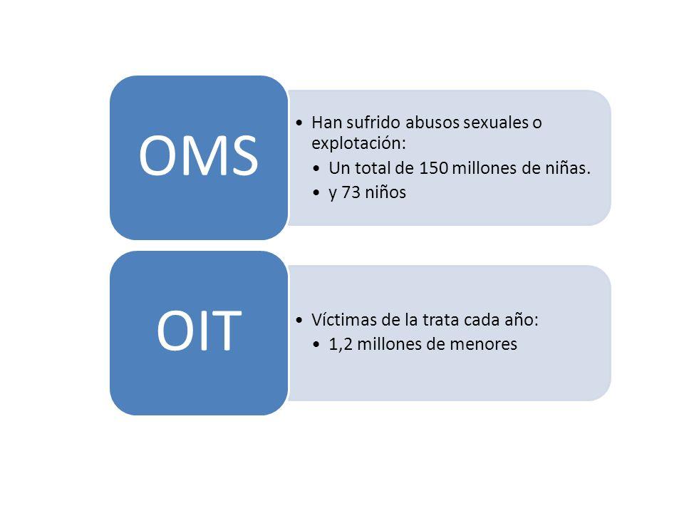 Han sufrido abusos sexuales o explotación: Un total de 150 millones de niñas. y 73 niños OMS Víctimas de la trata cada año: 1,2 millones de menores OI