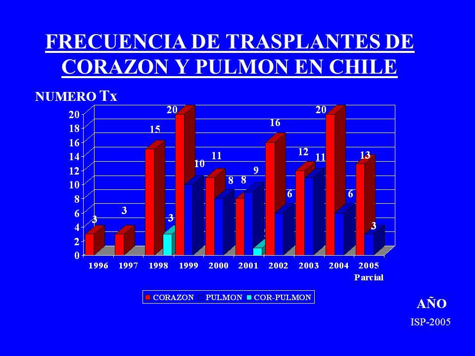 FRECUENCIA DE TRASPLANTES DE CORAZON Y PULMON EN CHILE NUMERO Tx AÑO ISP-2005