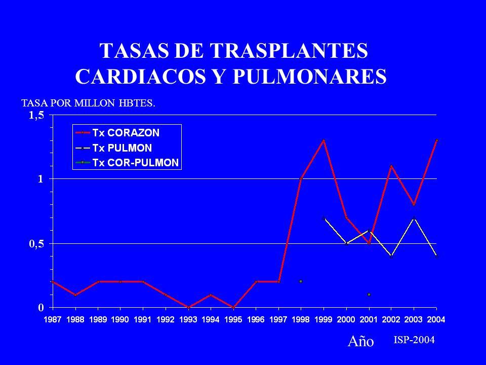 TASAS DE TRASPLANTES CARDIACOS Y PULMONARES Año TASA POR MILLON HBTES. ISP-2004