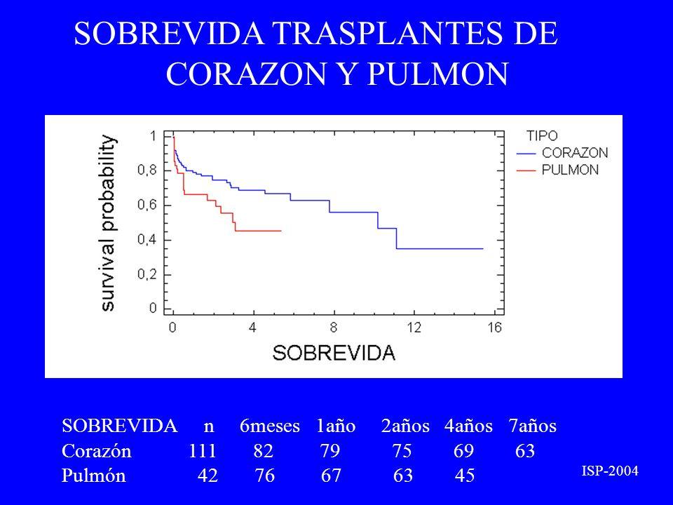 SOBREVIDA TRASPLANTES DE CORAZON Y PULMON ISP-2004 SOBREVIDA n 6meses 1año 2años 4años 7años Corazón 111 82 79 75 69 63 Pulmón 42 76 67 63 45