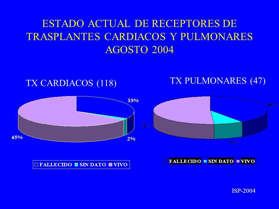 ESTADO ACTUAL DE RECEPTORES DE TRASPLANTES CARDIACOS Y PULMONARES AGOSTO 2004 TX CARDIACOS (118) TX PULMONARES (47) ISP-2004