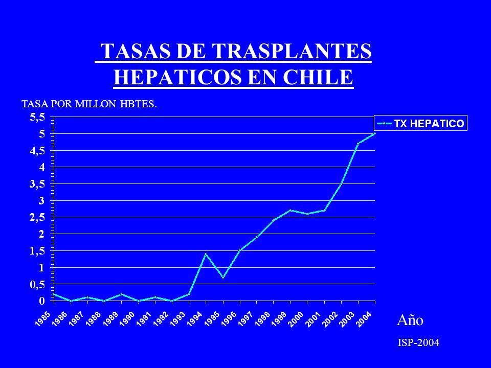 TASAS DE TRASPLANTES HEPATICOS EN CHILE Año TASA POR MILLON HBTES. ISP-2004