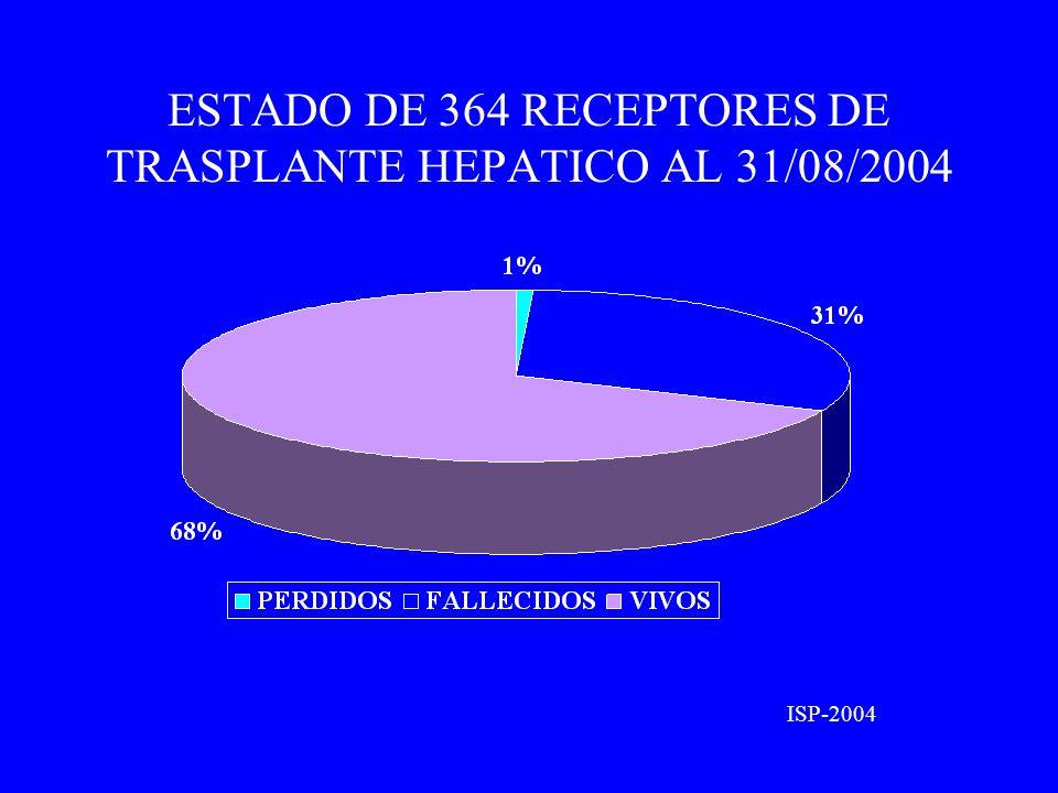 ESTADO DE 364 RECEPTORES DE TRASPLANTE HEPATICO AL 31/08/2004 ISP-2004