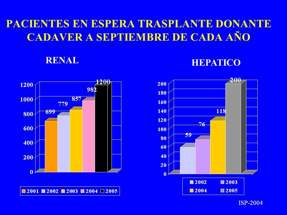 PACIENTES EN ESPERA TRASPLANTE DONANTE CADAVER A SEPTIEMBRE DE CADA AÑO RENAL HEPATICO ISP-2004