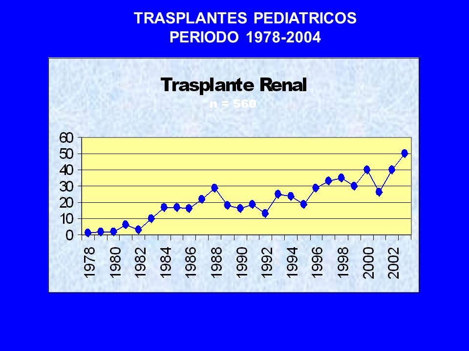 TRASPLANTES PEDIATRICOS PERIODO 1978-2004 n = 560