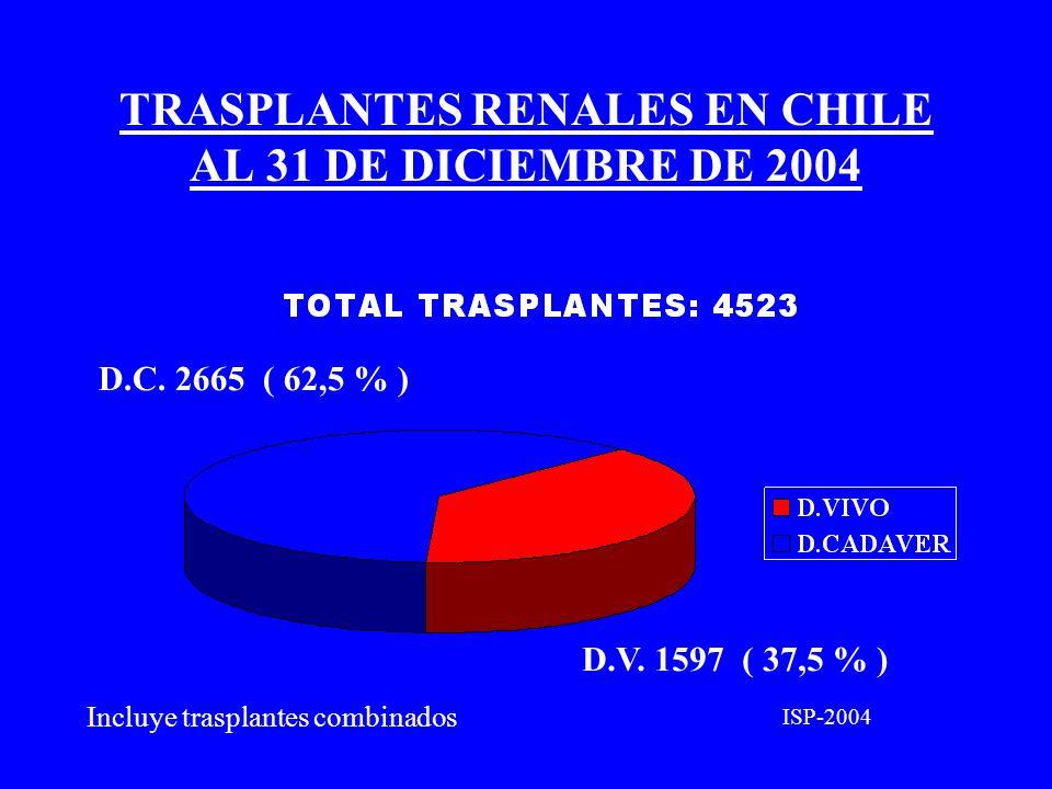 TRASPLANTES RENALES EN CHILE AL 31 DE DICIEMBRE DE 2004 D.C. 2665 ( 62,5 % ) D.V. 1597 ( 37,5 % ) ISP-2004 Incluye trasplantes combinados