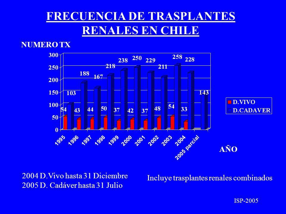 FRECUENCIA DE TRASPLANTES RENALES EN CHILE NUMERO TX AÑO ISP-2005 Incluye trasplantes renales combinados 2004 D.Vivo hasta 31 Diciembre 2005 D. Cadáve