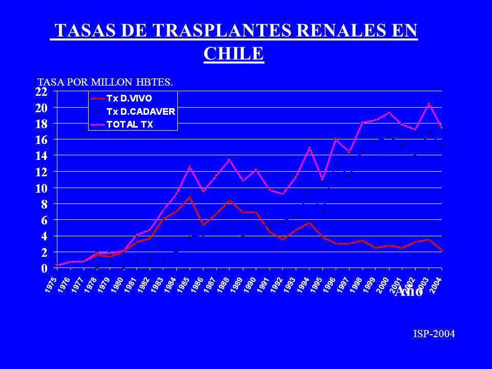 TASAS DE TRASPLANTES RENALES EN CHILE Año TASA POR MILLON HBTES. ISP-2004