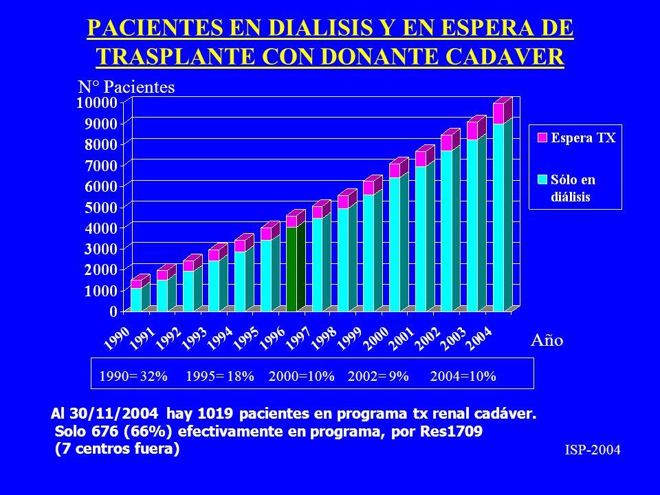 PACIENTES EN DIALISIS Y EN ESPERA DE TRASPLANTE CON DONANTE CADAVER N° Pacientes Año ISP-2004 1990= 32% 1995= 18% 2000=10% 2002= 9% 2004=10% Al 30/11/2004 hay 1019 pacientes en programa tx renal cadáver.