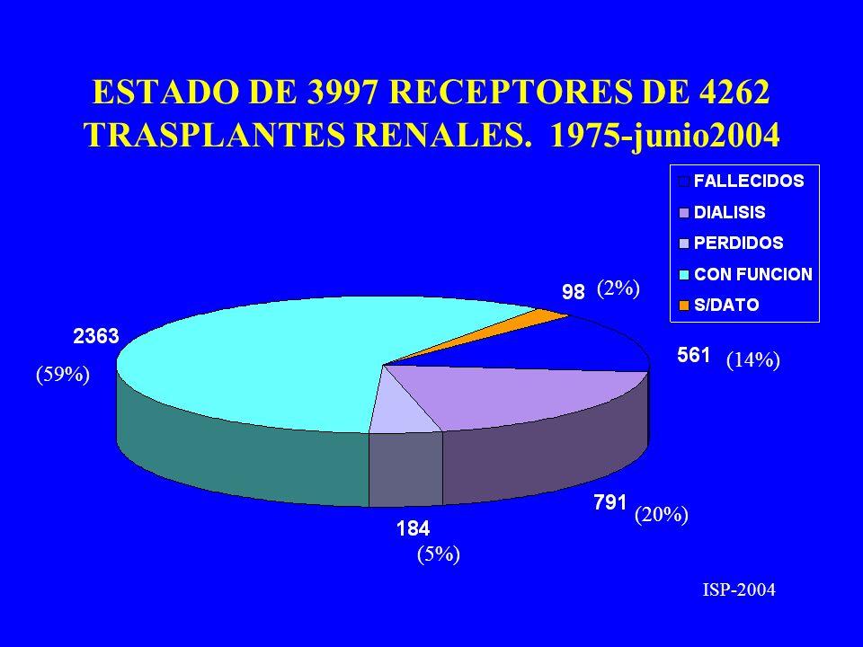 ESTADO DE 3997 RECEPTORES DE 4262 TRASPLANTES RENALES. 1975-junio2004 ISP-2004 (59%) (20%) (5%) (14%) (2%)