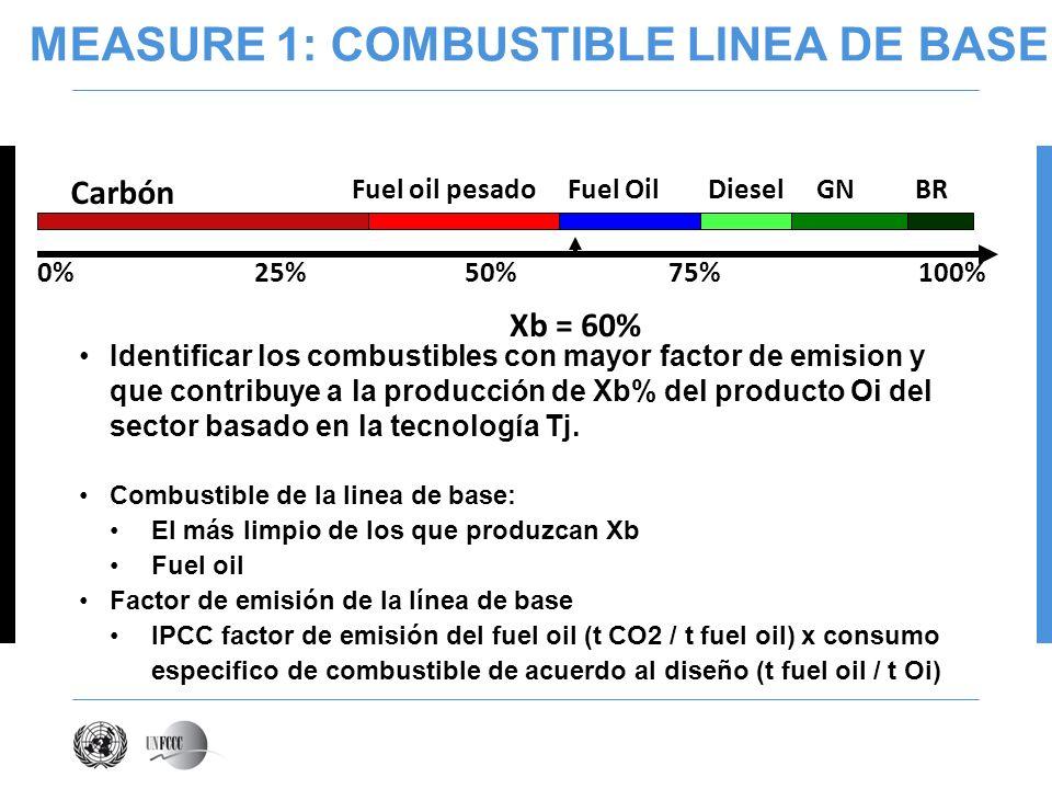 MEASURE 1: COMBUSTIBLE LINEA DE BASE Identificar los combustibles con mayor factor de emision y que contribuye a la producción de Xb% del producto Oi del sector basado en la tecnología Tj.