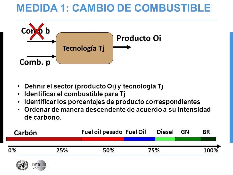 MEDIDA 1: CAMBIO DE COMBUSTIBLE Definir el sector (producto Oi) y tecnología Tj Identificar el combustible para Tj Identificar los porcentajes de producto correspondientes Ordenar de manera descendente de acuerdo a su intensidad de carbono.