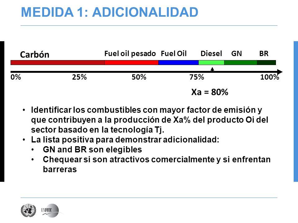 MEDIDA 1: ADICIONALIDAD Identificar los combustibles con mayor factor de emisión y que contribuyen a la producción de Xa% del producto Oi del sector basado en la tecnología Tj.