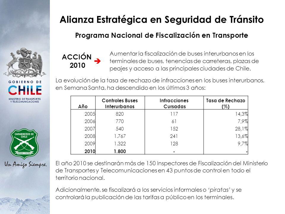 MINISTERIO DE TRANSPORTES Y TELECOMUNICACIONES Alianza Estratégica en Seguridad de Tránsito Programa Nacional de Fiscalización en Transporte La evoluc