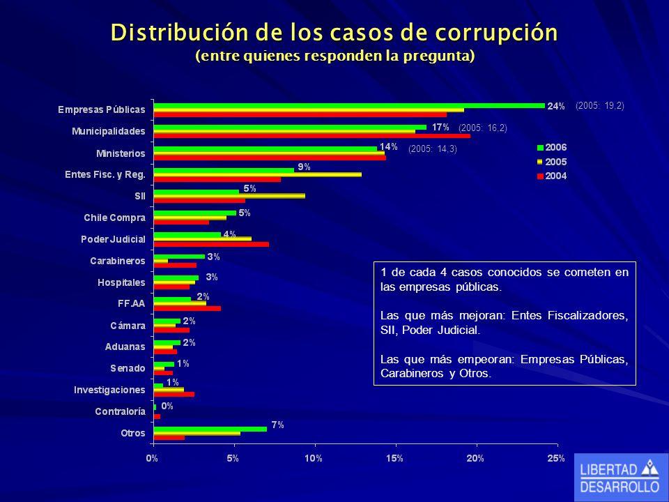 Distribución de los casos de corrupción (entre quienes responden la pregunta) 1 de cada 4 casos conocidos se cometen en las empresas públicas.
