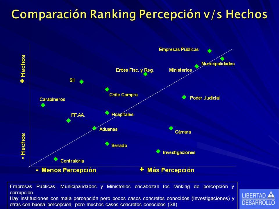 Comparación Ranking Percepción v/s Hechos Empresas Públicas, Municipalidades y Ministerios encabezan los ránking de percepción y corrupción.