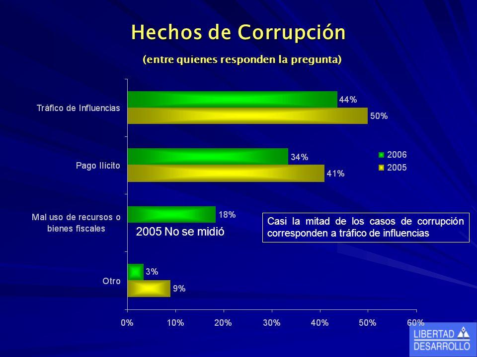 Hechos de Corrupción (entre quienes responden la pregunta) 2005 No se midió Casi la mitad de los casos de corrupción corresponden a tráfico de influencias