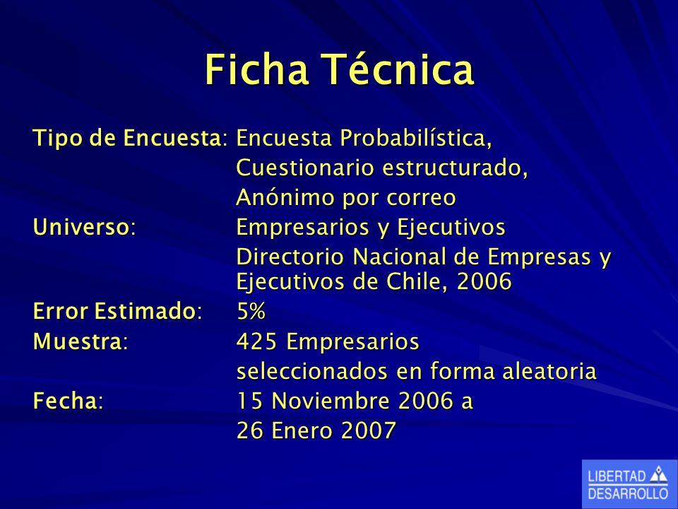 Ficha Técnica Tipo de Encuesta:Encuesta Probabilística, Cuestionario estructurado, Anónimo por correo Universo:Empresarios y Ejecutivos Directorio Nacional de Empresas y Ejecutivos de Chile, 2006 Error Estimado:5% Muestra: 425 Empresarios seleccionados en forma aleatoria Fecha:15 Noviembre 2006 a 26 Enero 2007