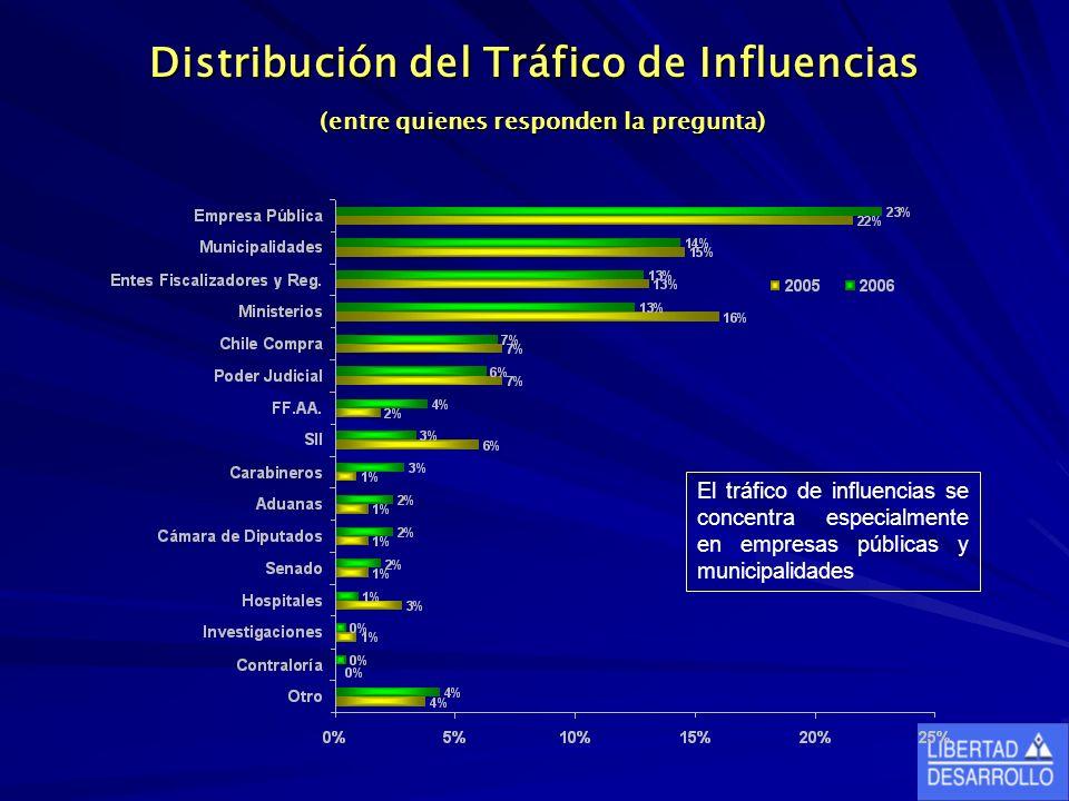 Distribución del Tráfico de Influencias (entre quienes responden la pregunta) El tráfico de influencias se concentra especialmente en empresas públicas y municipalidades