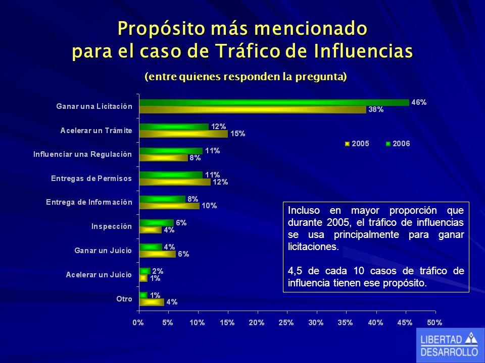 Propósito más mencionado para el caso de Tráfico de Influencias (entre quienes responden la pregunta) Incluso en mayor proporción que durante 2005, el tráfico de influencias se usa principalmente para ganar licitaciones.