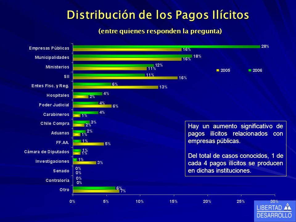 Distribución de los Pagos Ilícitos (entre quienes responden la pregunta) Hay un aumento significativo de pagos ilícitos relacionados con empresas públicas.