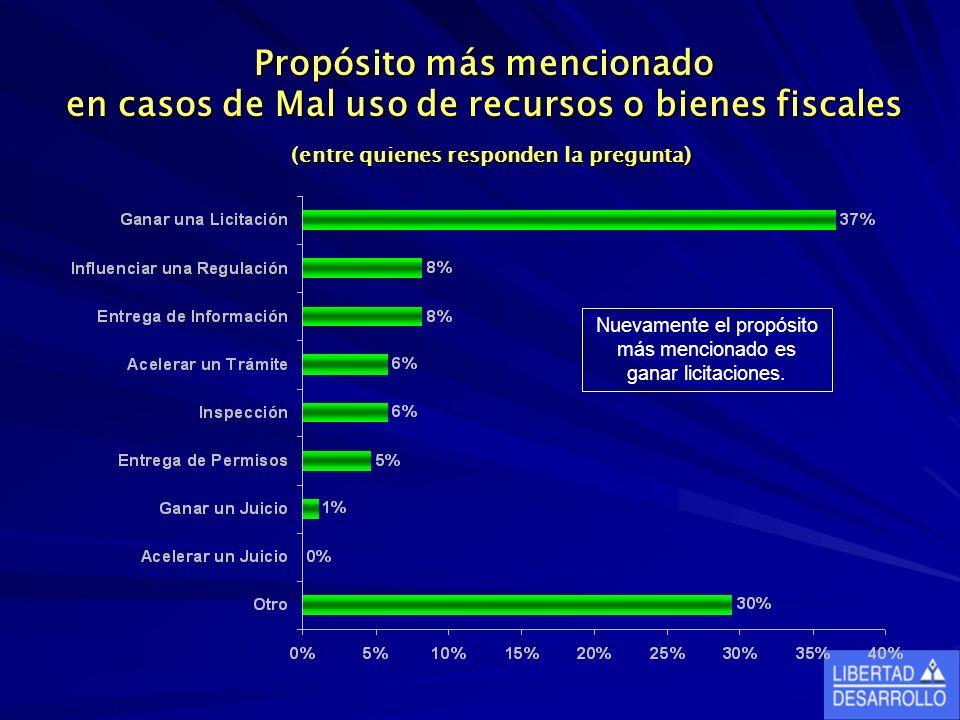 Propósito más mencionado en casos de Mal uso de recursos o bienes fiscales (entre quienes responden la pregunta) Nuevamente el propósito más mencionado es ganar licitaciones.