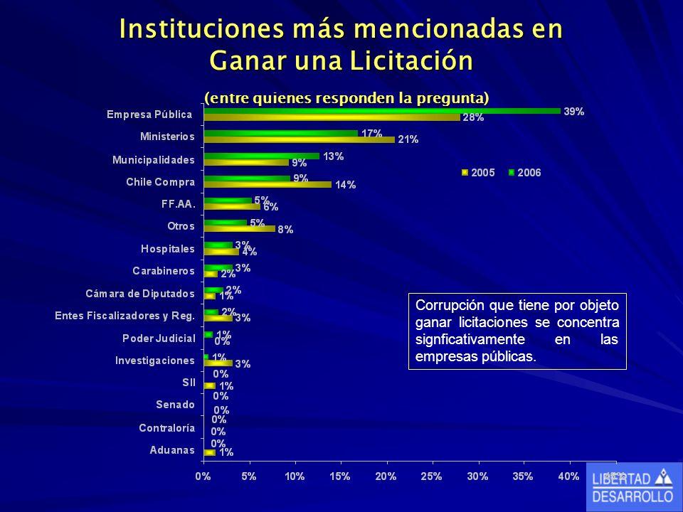 Instituciones más mencionadas en Ganar una Licitación (entre quienes responden la pregunta) Corrupción que tiene por objeto ganar licitaciones se concentra signficativamente en las empresas públicas.