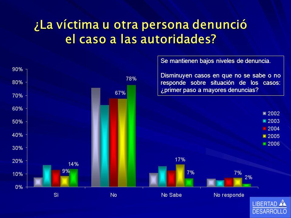 ¿La víctima u otra persona denunció el caso a las autoridades.