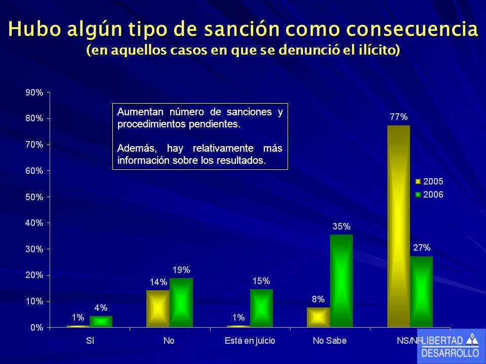 Hubo algún tipo de sanción como consecuencia (en aquellos casos en que se denunció el ilícito) Aumentan número de sanciones y procedimientos pendientes.