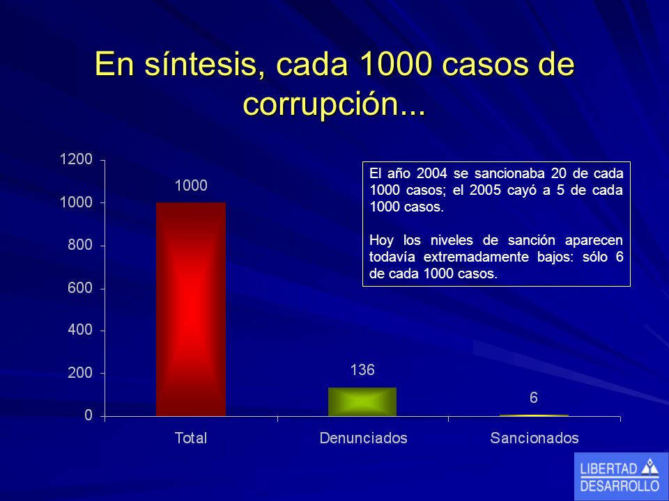 En síntesis, cada 1000 casos de corrupción...