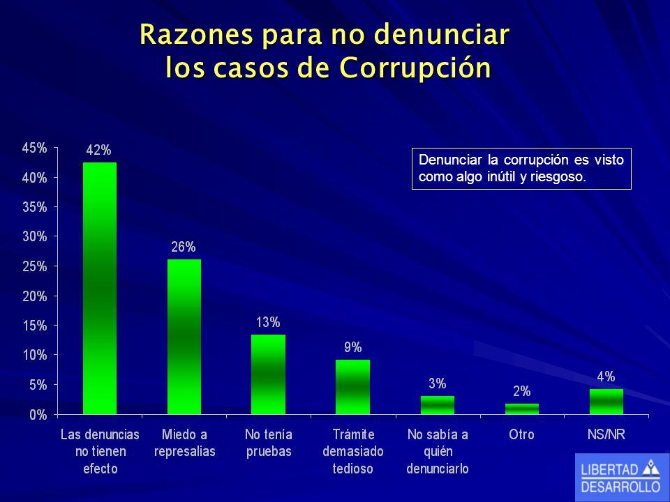Razones para no denunciar los casos de Corrupción Denunciar la corrupción es visto como algo inútil y riesgoso.