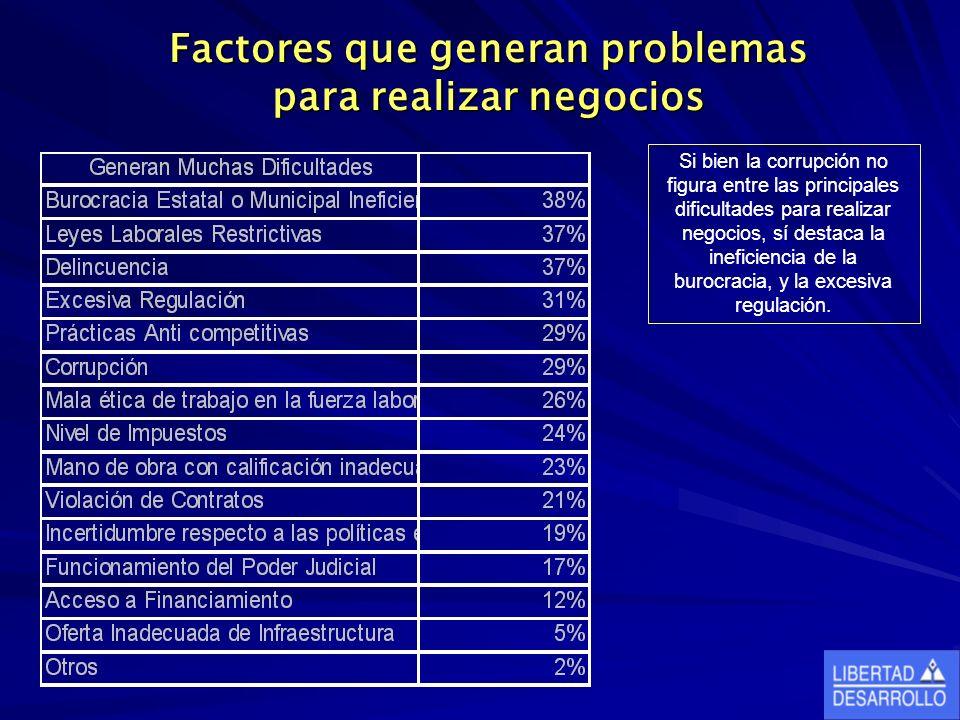Factores que generan problemas para realizar negocios Si bien la corrupción no figura entre las principales dificultades para realizar negocios, sí destaca la ineficiencia de la burocracia, y la excesiva regulación.