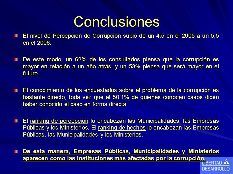 Conclusiones El nivel de Percepción de Corrupción subió de un 4,5 en el 2005 a un 5,5 en el 2006.