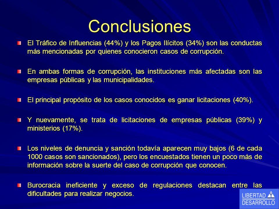 Conclusiones El Tráfico de Influencias (44%) y los Pagos Ilícitos (34%) son las conductas más mencionadas por quienes conocieron casos de corrupción.