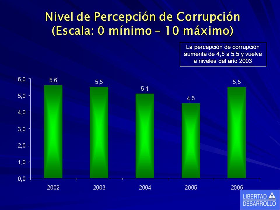 Nivel de Percepción de Corrupción (Escala: 0 mínimo – 10 máximo) La percepción de corrupción aumenta de 4,5 a 5,5 y vuelve a niveles del año 2003