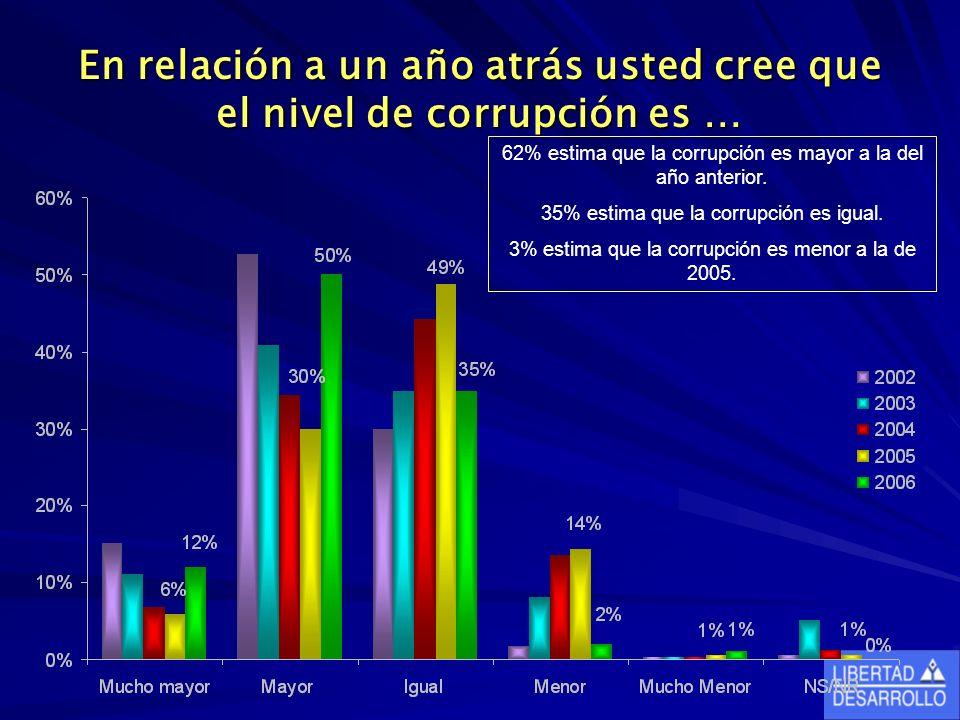 En relación a un año atrás usted cree que el nivel de corrupción es … 62% estima que la corrupción es mayor a la del año anterior.