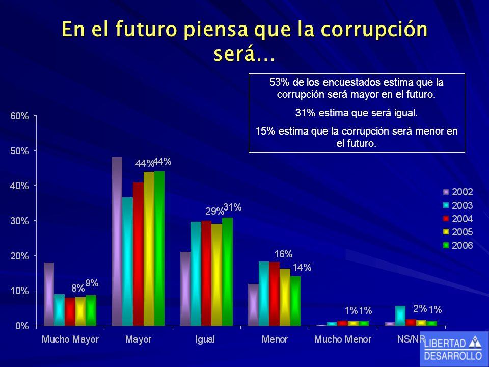 En el futuro piensa que la corrupción será… 53% de los encuestados estima que la corrupción será mayor en el futuro.