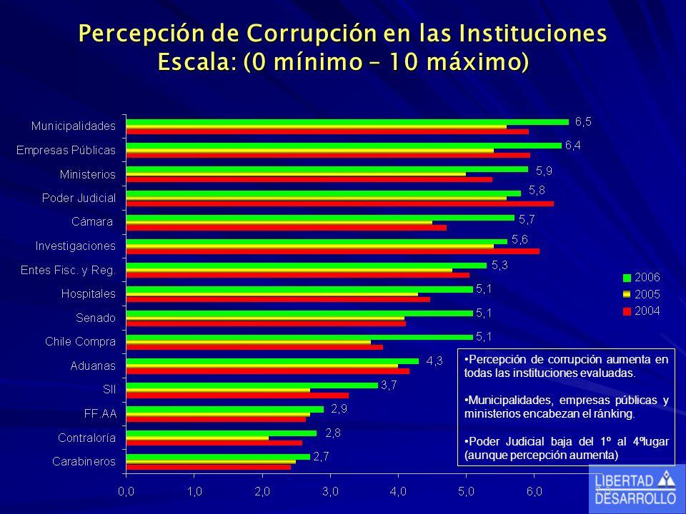 Percepción de Corrupción en las Instituciones Escala: (0 mínimo – 10 máximo) Percepción de corrupción aumenta en todas las instituciones evaluadas.