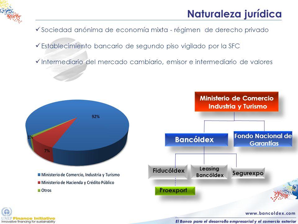 Naturaleza jurídica Sociedad anónima de economía mixta - régimen de derecho privado Establecimiento bancario de segundo piso vigilado por la SFC Inter