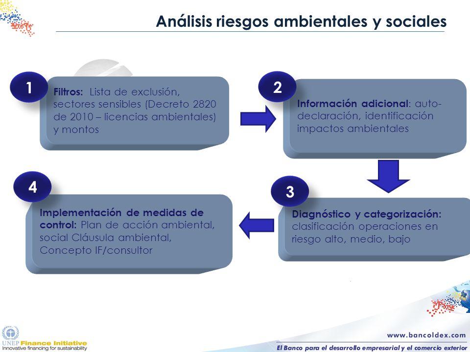 Análisis riesgos ambientales y sociales Filtros: Lista de exclusión, sectores sensibles (Decreto 2820 de 2010 – licencias ambientales) y montos Diagnó