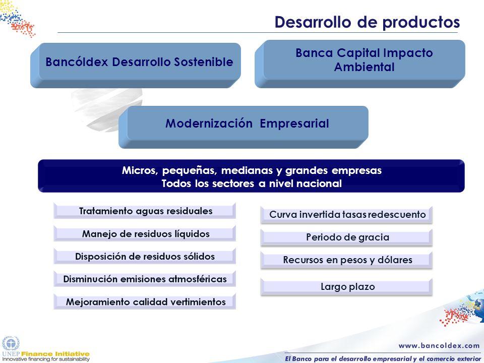 Desarrollo de productos Bancóldex Desarrollo Sostenible Banca Capital Impacto Ambiental Modernización Empresarial Micros, pequeñas, medianas y grandes