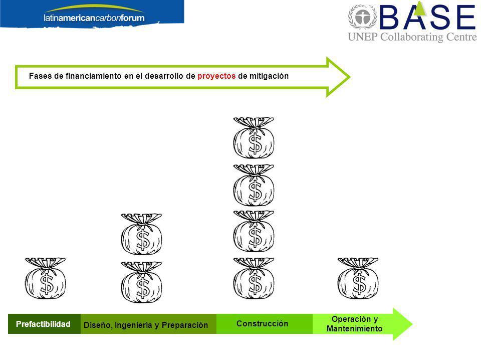 Fases de financiamiento en el desarrollo de proyectos de mitigación Prefactibilidad Diseño, Ingeniería y Preparación Construcción Operación y Mantenim