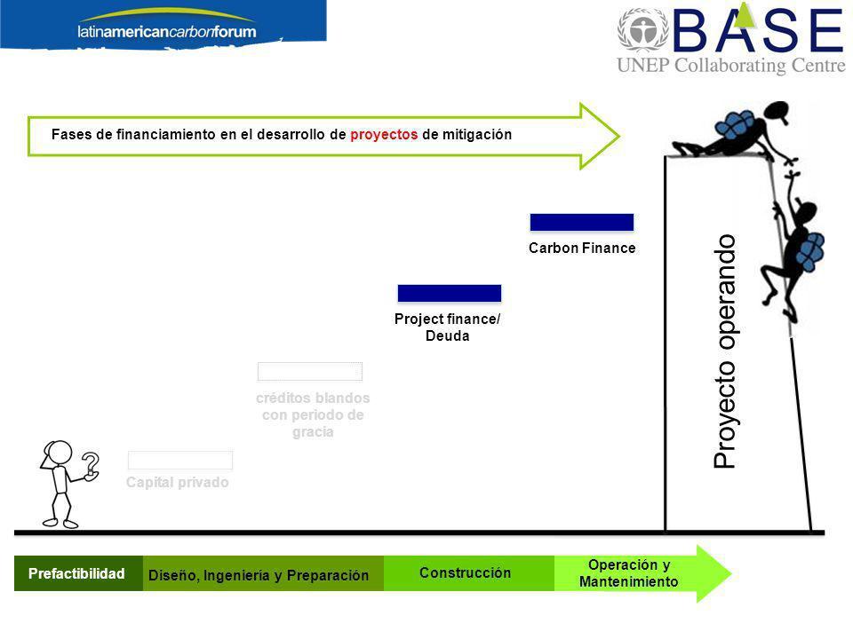 Proyecto operando Prefactibilidad Fases de financiamiento en el desarrollo de proyectos de mitigación Carbon Finance Diseño, Ingeniería y Preparación Construcción Operación y Mantenimiento Capital privado créditos blandos con periodo de gracia Project finance/ Deuda
