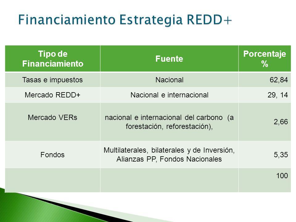 ActividadProyecto Ecomercados Proyecto REDD Otros Proyectos Consolidar al menos las 600.000 has que han estado bajo el programa de PSA. Al menos el 50