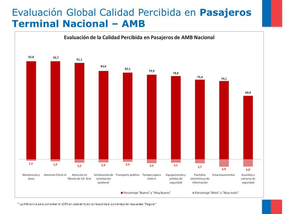 Evaluación Global Calidad Percibida en Pasajeros Terminal Nacional – AMB * La diferencia para completar el 100% en cada atributo corresponde al porcen