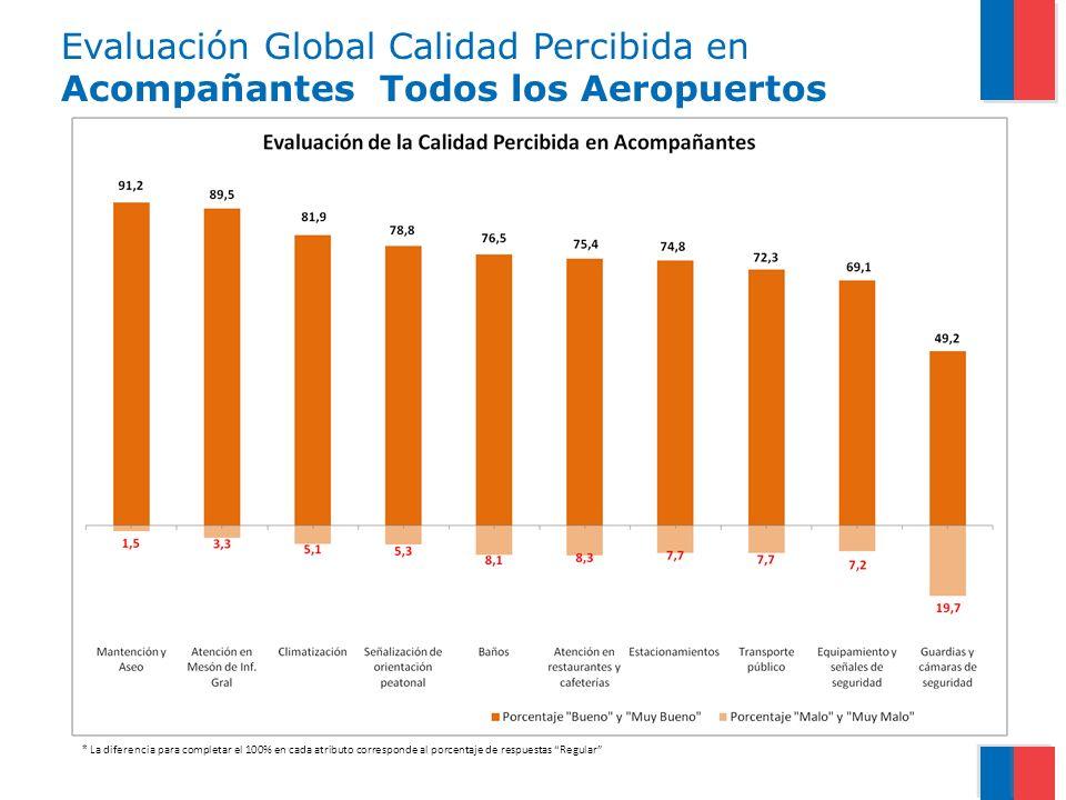 Evaluación Global Calidad Percibida en Acompañantes Todos los Aeropuertos * La diferencia para completar el 100% en cada atributo corresponde al porce