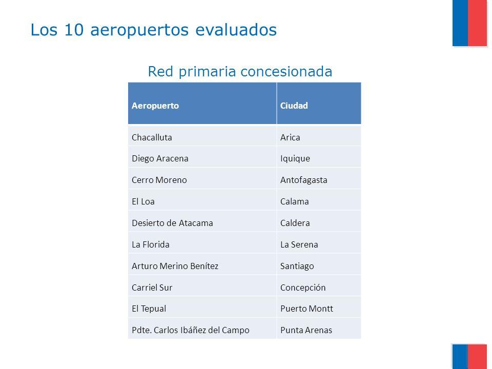 Los 10 aeropuertos evaluados AeropuertoCiudad ChacallutaArica Diego AracenaIquique Cerro MorenoAntofagasta El LoaCalama Desierto de AtacamaCaldera La