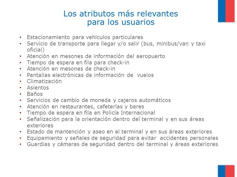 Los atributos más relevantes para los usuarios Estacionamiento para vehículos particulares Servicio de transporte para llegar y/o salir (bus, minibus/
